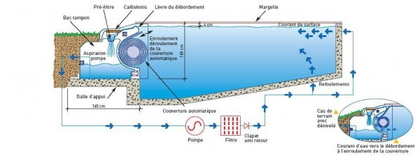 Plan de construction piscine en débordement