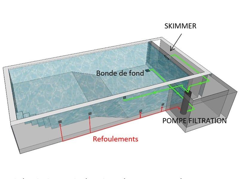 plan de construction piscine Skimmer