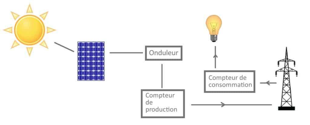 fonctionnement du panneau solaire photovoltaïque
